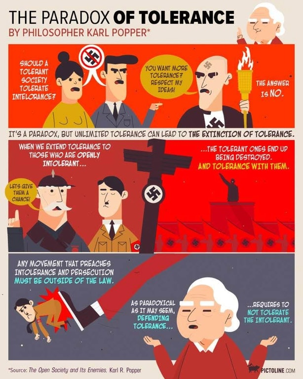 Popper and the Paradox of Tolerance